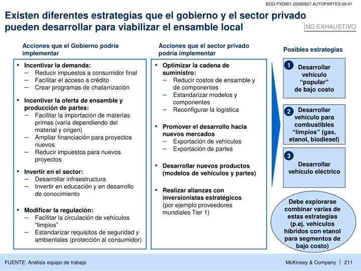 Existen diferentes estrategias que el gobierno y el sector privado pueden desarrollar para viabilizar el ensamble local