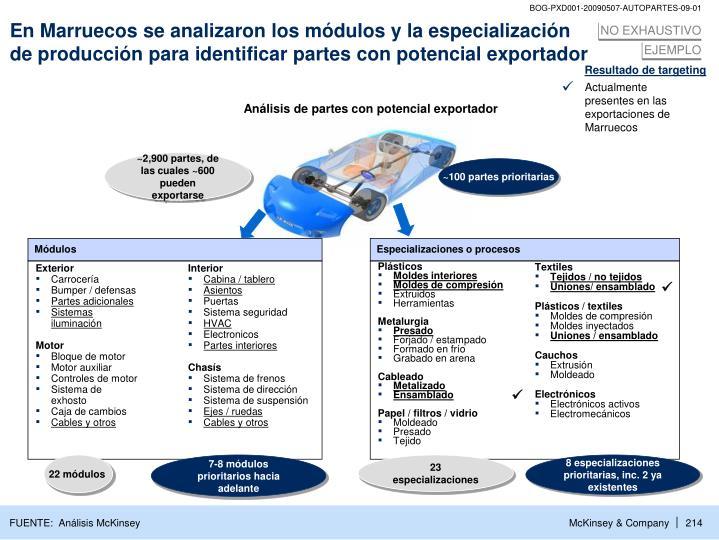 En Marruecos se analizaron los módulos y la especialización de producción para identificar partes con potencial exportador