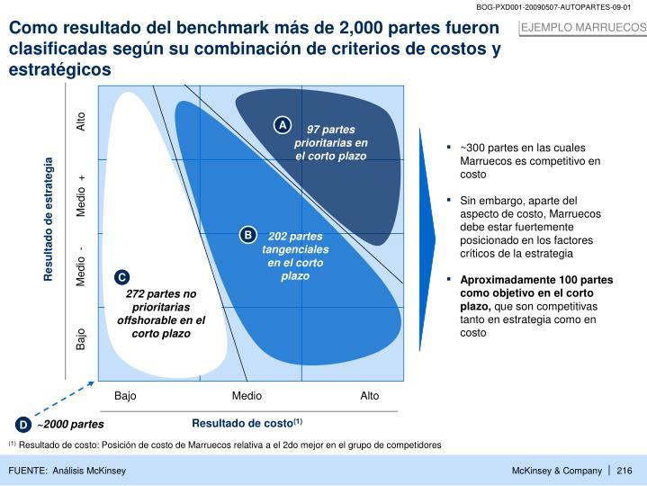 Como resultado del benchmark más de 2,000 partes fueron clasificadas según su combinación de criterios de costos y estratégicos