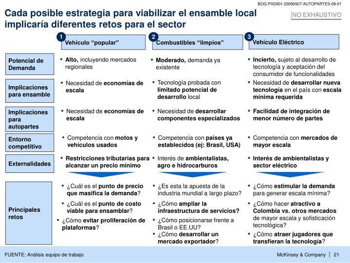 Cada posible estrategia para viabilizar el ensamble local implicaría diferentes retos para el sector