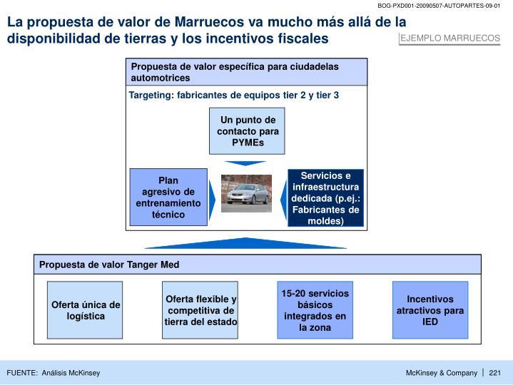 La propuesta de valor de Marruecos va mucho más allá de la disponibilidad de tierras y los incentivos fiscales