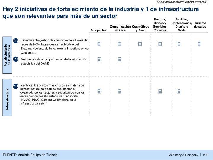 Hay 2 iniciativas de fortalecimiento de la industria y 1 de infraestructura que son relevantes para más de un sector
