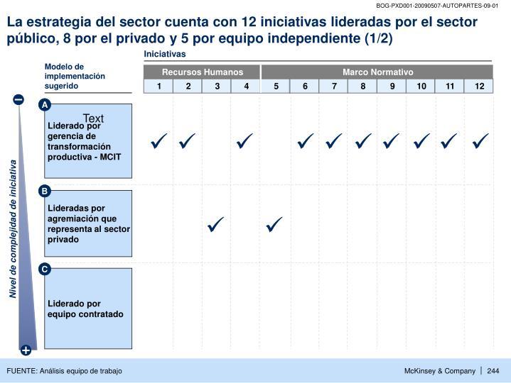 La estrategia del sector cuenta con 12 iniciativas lideradas por el sector público, 8 por el privado y 5 por equipo independiente (1/2)