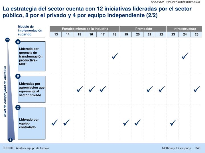La estrategia del sector cuenta con 12 iniciativas lideradas por el sector público, 8 por el privado y 4 por equipo independiente (2/2)