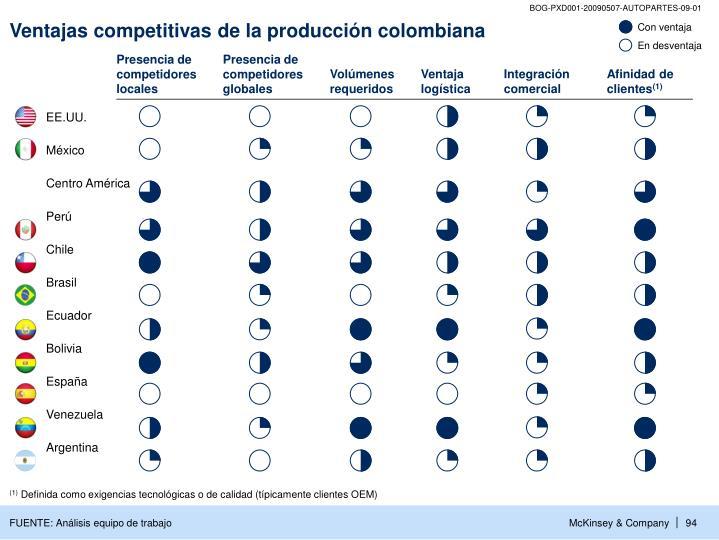Ventajas competitivas de la producción colombiana