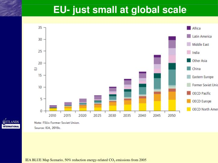 EU- just small at global scale