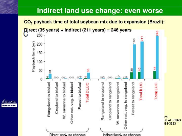 Indirect land use change: even worse