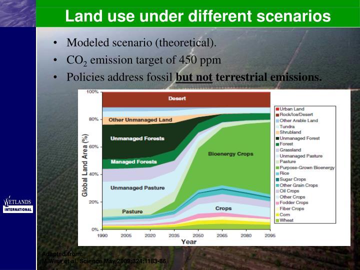 Land use under different scenarios