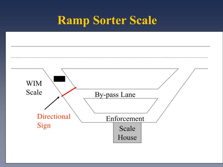 Ramp Sorter Scale