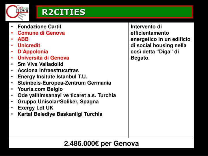 R2CITIES