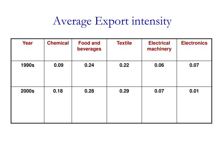 Average Export intensity