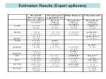 estimation results export spillovers