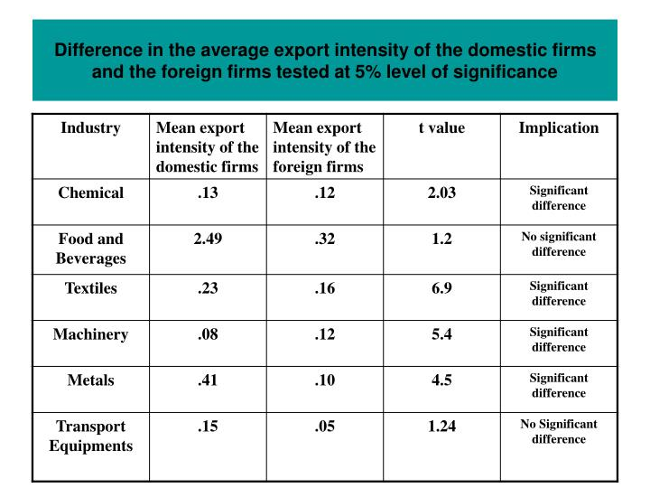 Difference in the average export intensity of the domestic firms and the foreign firms tested at 5% level of significance