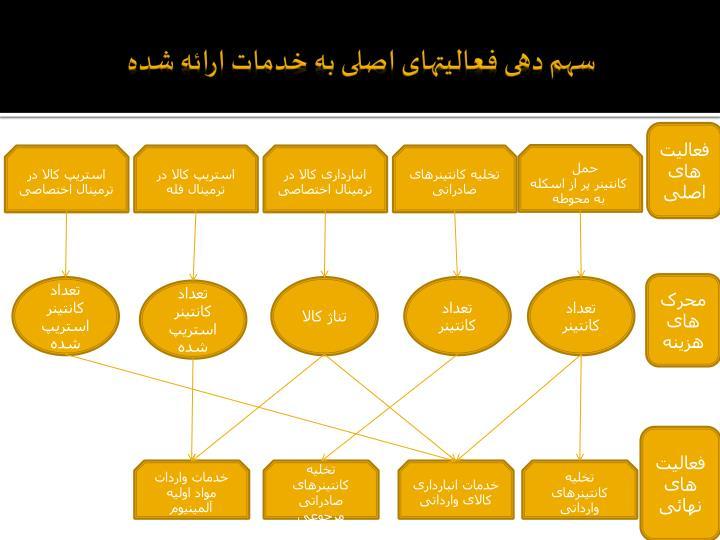 سهم دهی فعالیتهای اصلی به خدمات ارائه شده