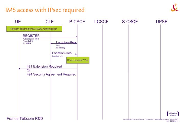 IMS access with IPsec required