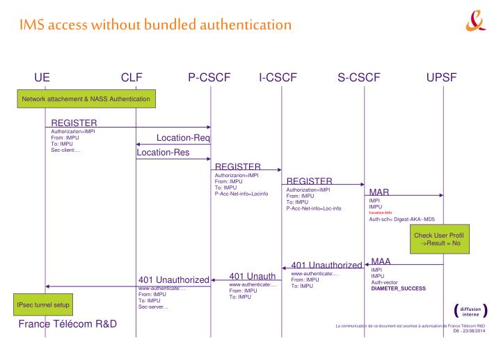 IMS access without bundled authentication