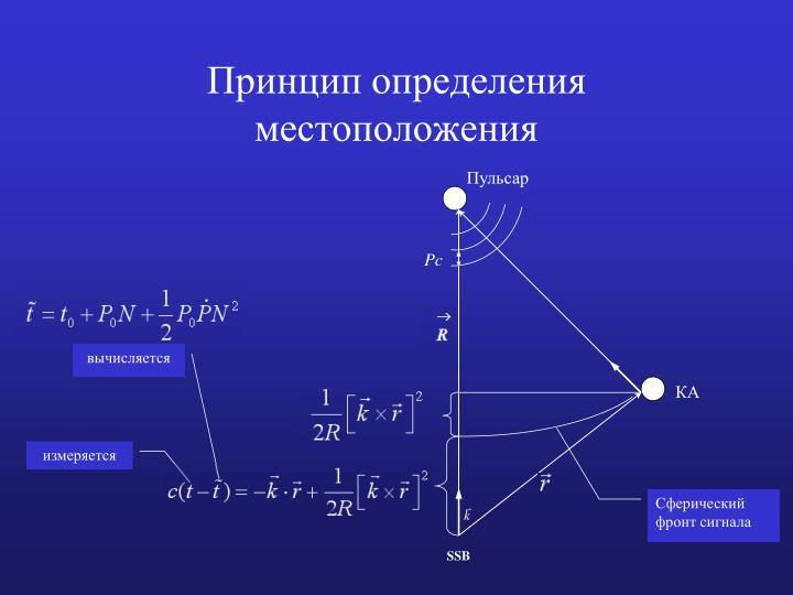 Принцип определения местоположения