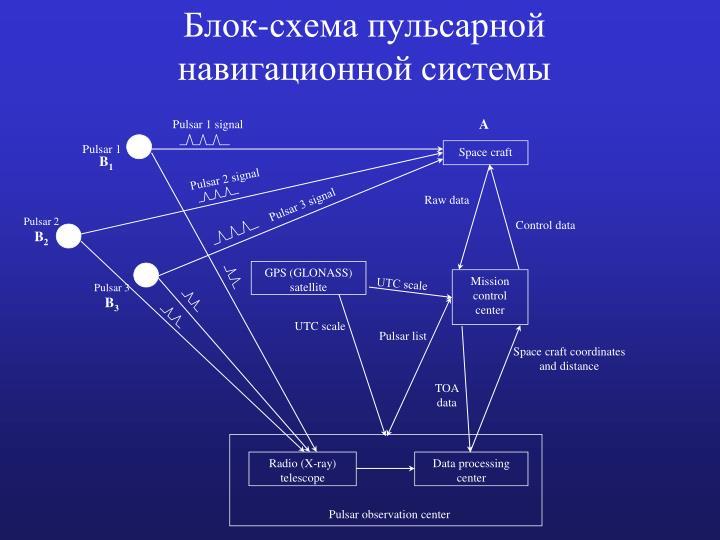 Блок-схема пульсарной навигационной системы
