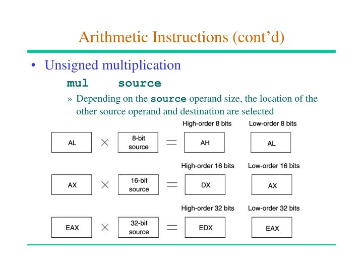 Arithmetic instructions cont d1