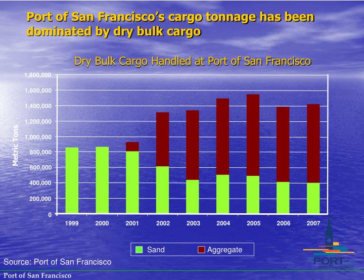 Port of San Francisco's cargo tonnage has been dominated by dry bulk cargo