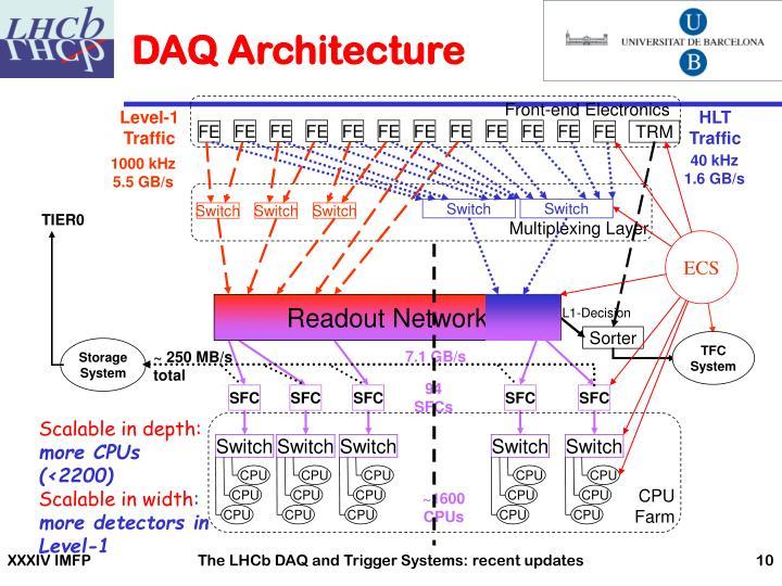 DAQ Architecture
