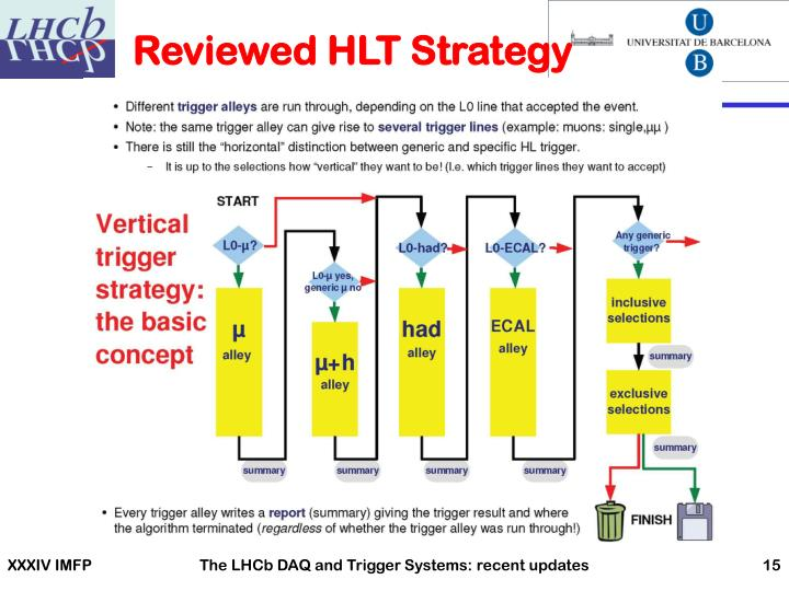 Reviewed HLT Strategy