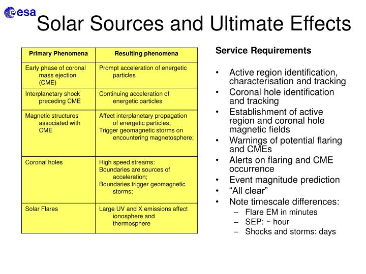 Solar Sources and Ultimate Effects