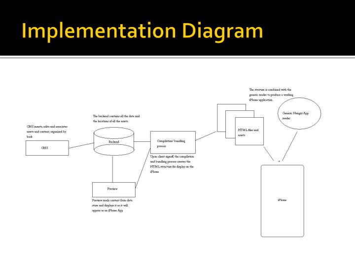Implementation Diagram