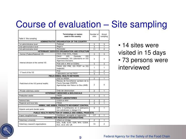 Course of evaluation – Site sampling