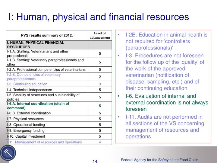 I: Human, physical and financial resources