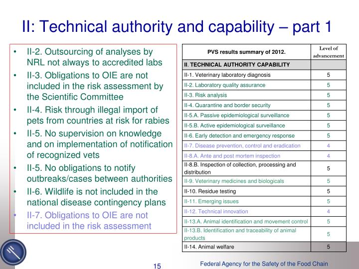 II: Technical authority and capability – part 1