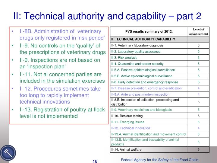 II: Technical authority and capability – part 2