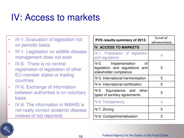 IV: Access to markets