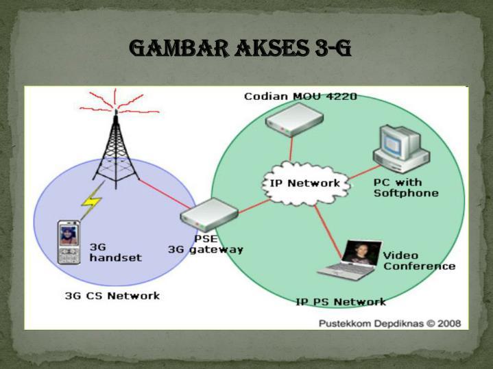 GAMBAR AKSES 3-G
