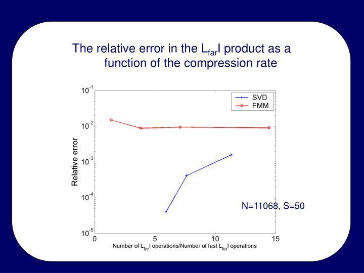The relative error in the L