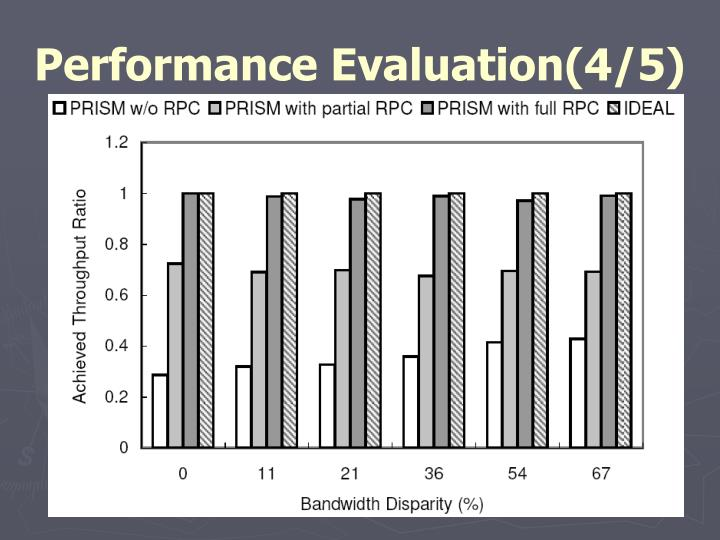 Performance Evaluation(4/5)