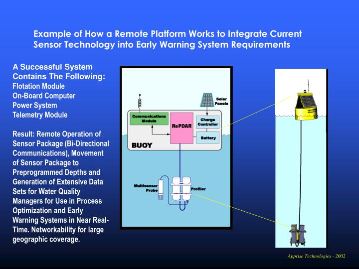 Example of How a Remote Platform Works to Integrate Current Sensor Technology into Early Warning System Requirements