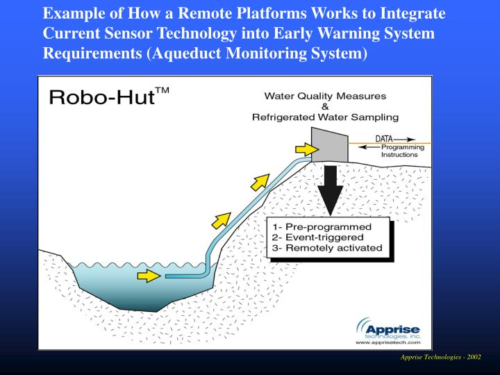 Example of How a Remote Platforms Works to Integrate Current Sensor Technology into Early Warning System Requirements (Aqueduct Monitoring System)