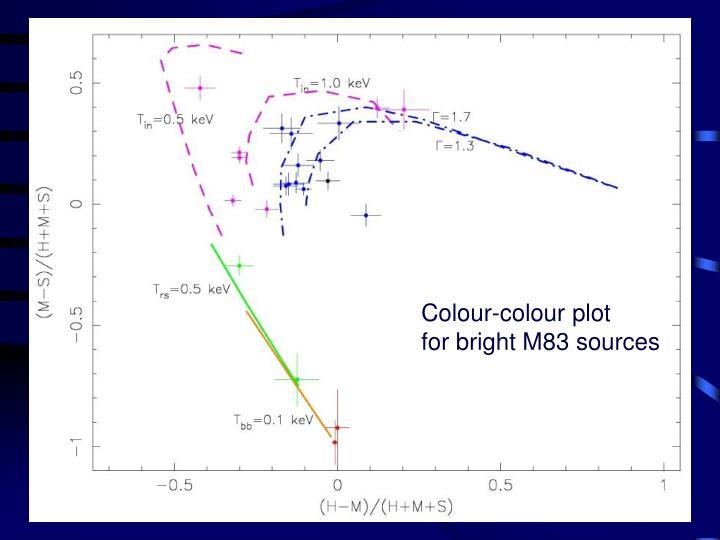 Colour-colour plot
