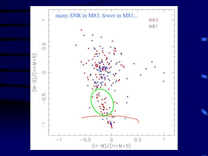 many SNR in M83, fewer in M81...