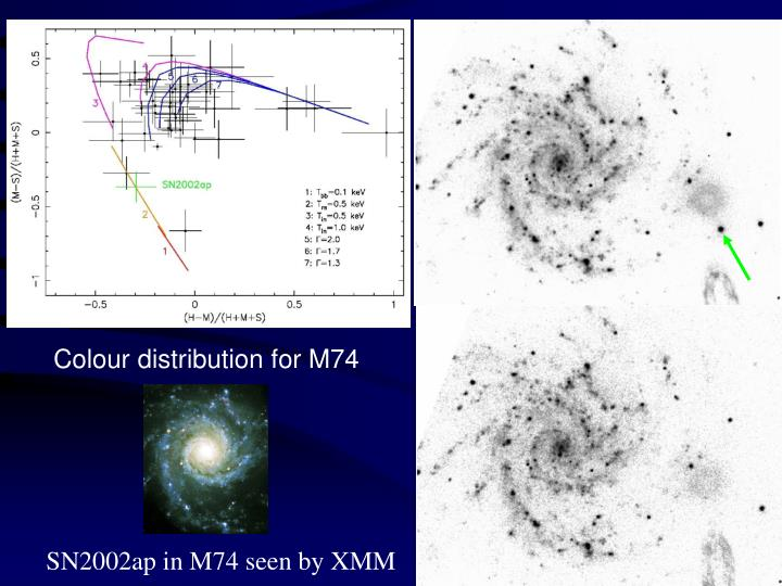 Colour distribution for M74