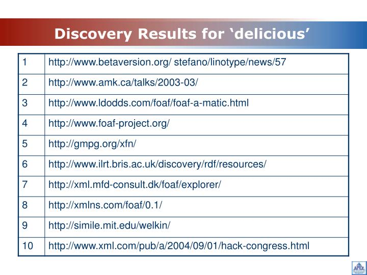 Discovery Results for 'delicious'