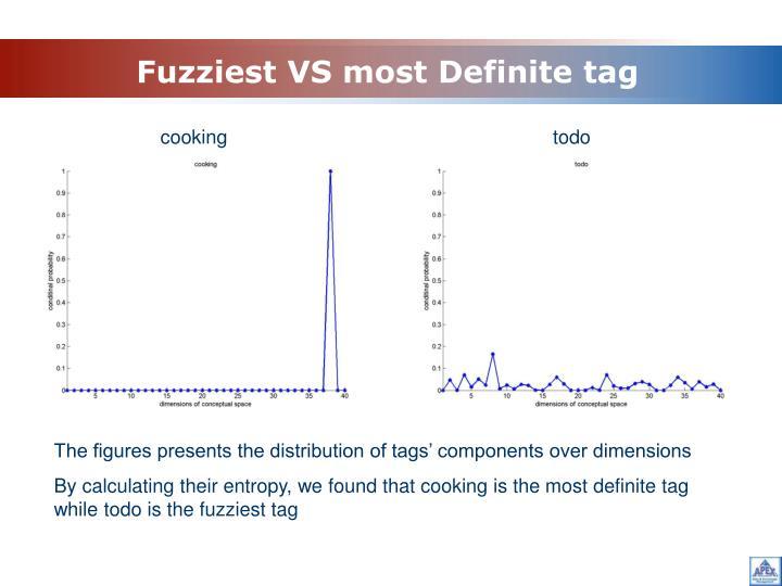 Fuzziest VS most Definite tag