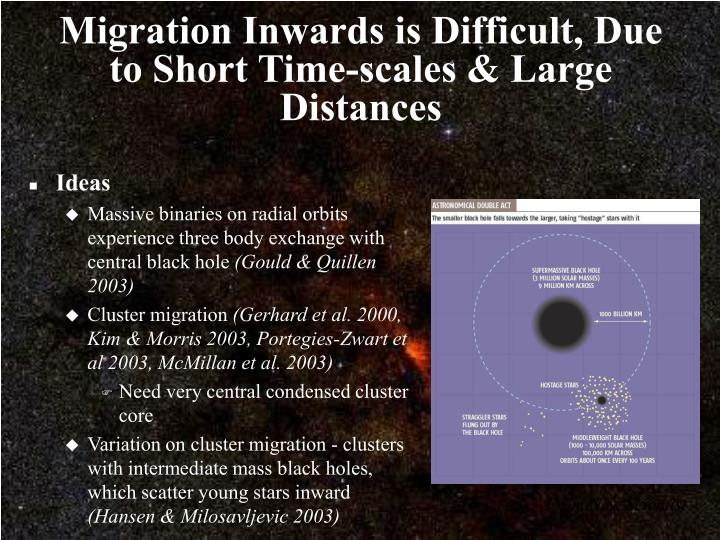 Migration Inwards is Difficult, Due to Short Time-scales & Large Distances