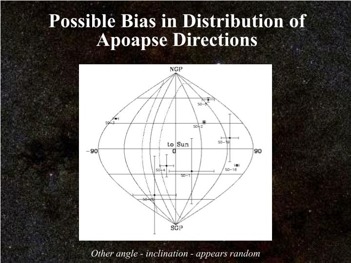 Possible Bias in Distribution of Apoapse Directions