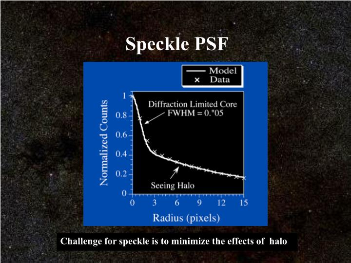 Speckle PSF
