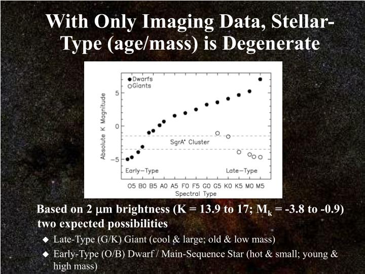 With Only Imaging Data, Stellar-Type (age/mass) is Degenerate