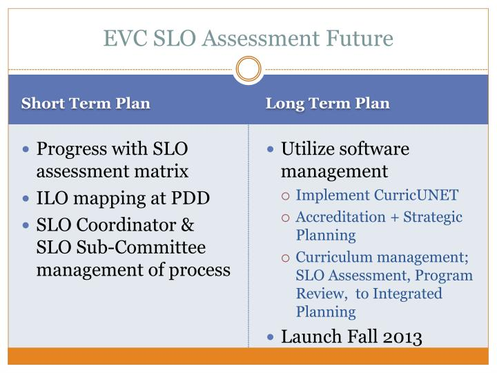 EVC SLO Assessment Future