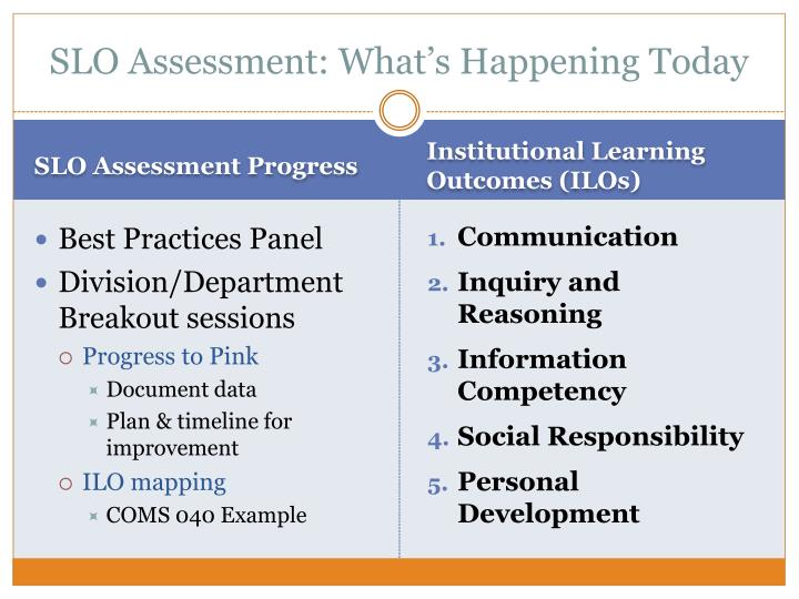 SLO Assessment: What's Happening Today