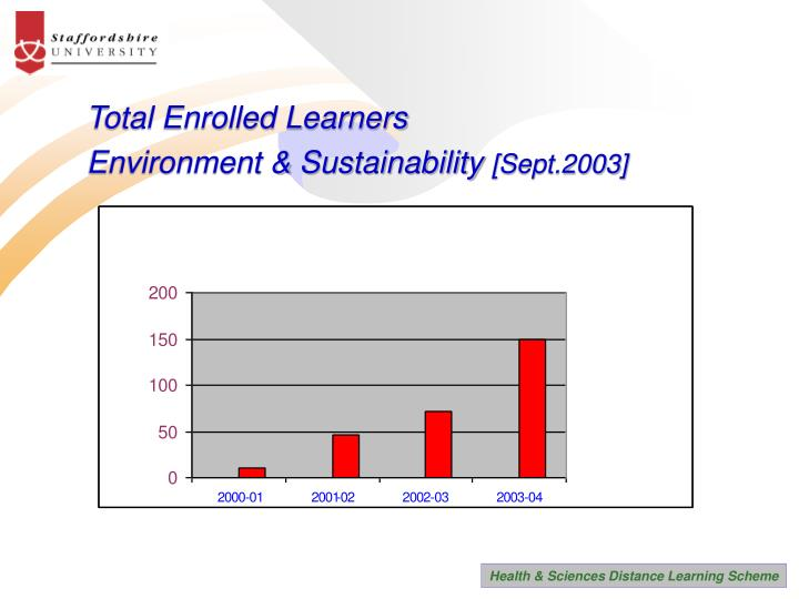 Total Enrolled Learners